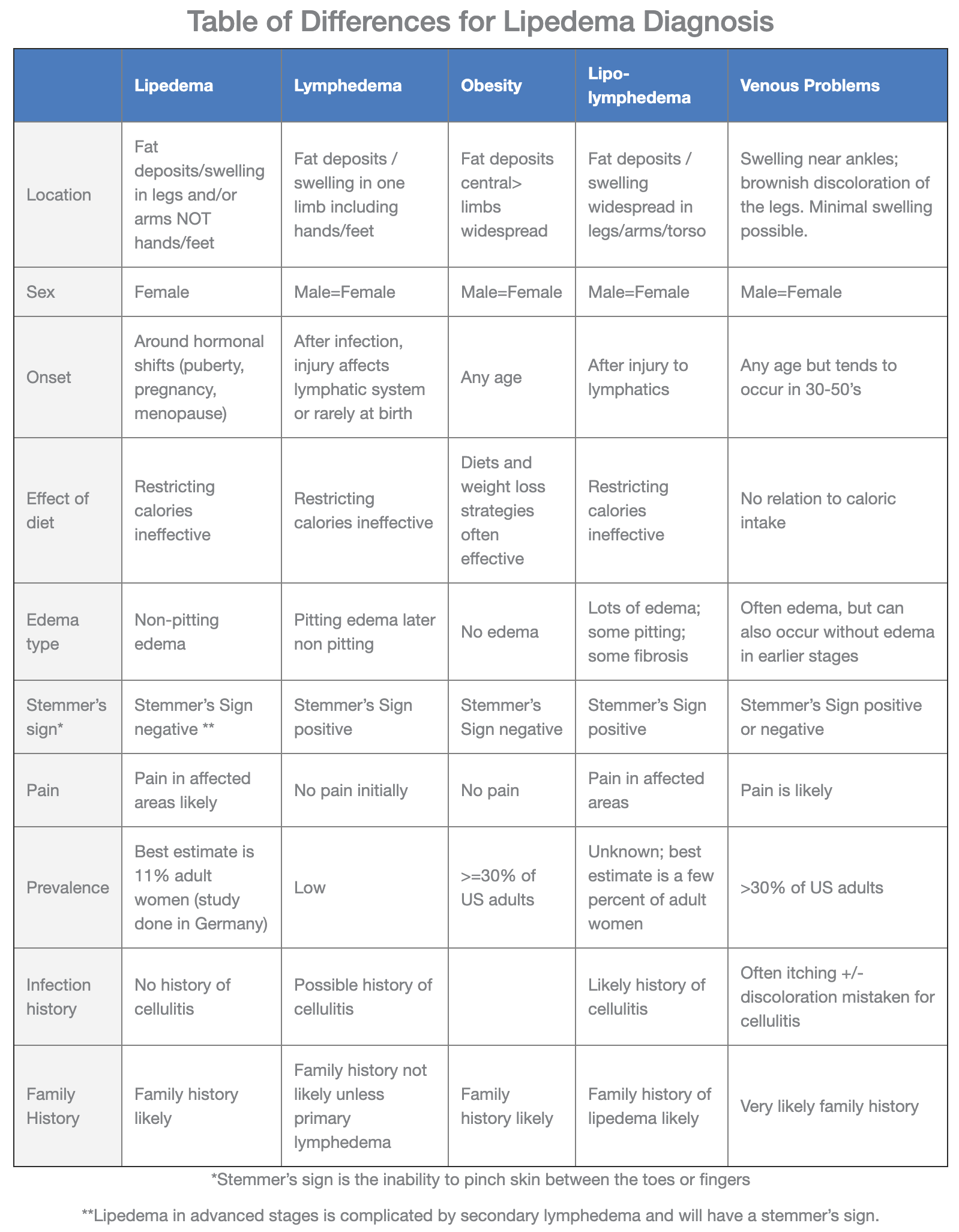 Lipedema - Diagnosis and Treatment | vascular surgeon dubai | Dr